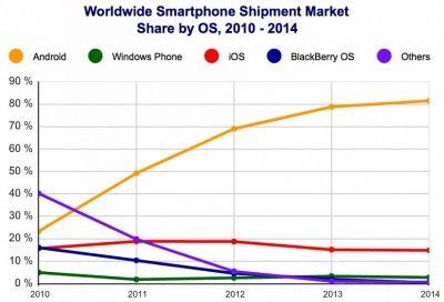 IDC: Android лидирует среди конкурентов